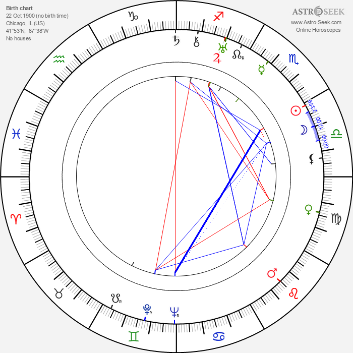 Edward R. Stettinius Jr. - Astrology Natal Birth Chart