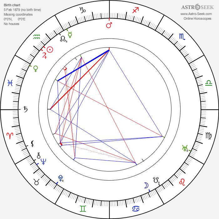 Edward Rigby - Astrology Natal Birth Chart
