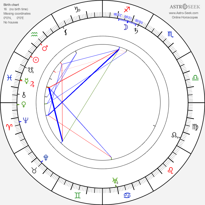 Edward S. Curtis - Astrology Natal Birth Chart