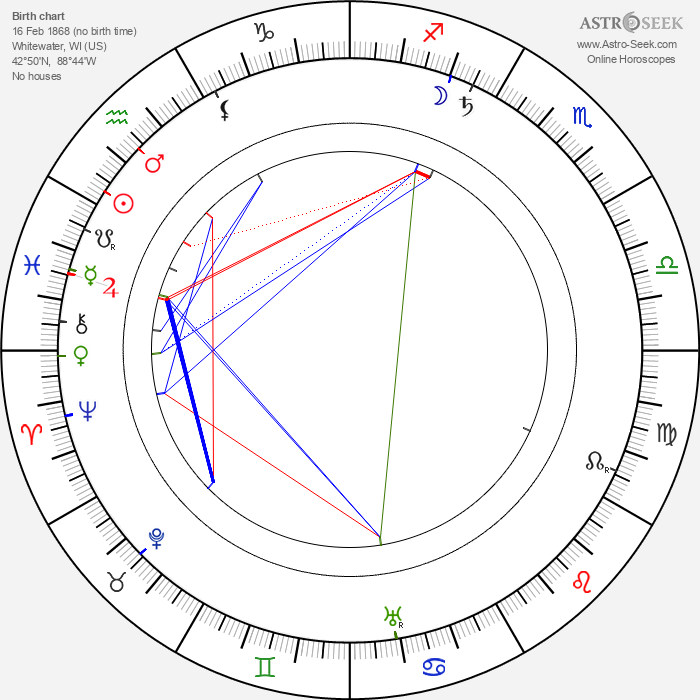 Edward S. Curtis - Astrology Natal Birth Chart