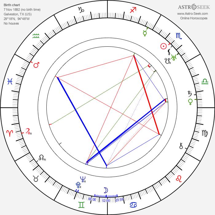 Edward Sedgwick - Astrology Natal Birth Chart