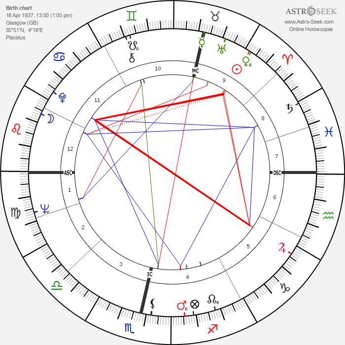 Edward Taylor - Astrology Natal Birth Chart