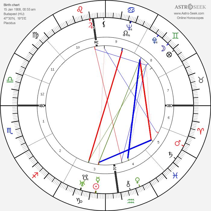 Edward Teller - Astrology Natal Birth Chart