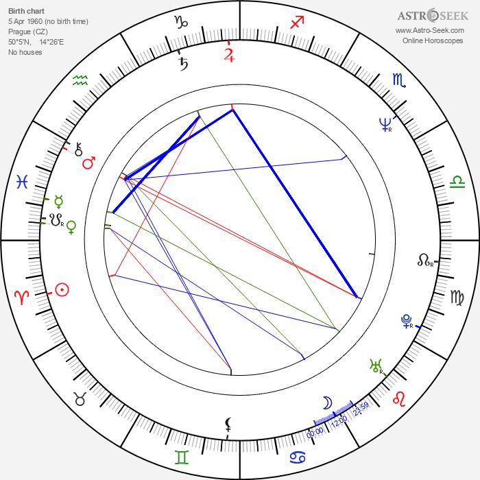 Edward Tomas - Astrology Natal Birth Chart