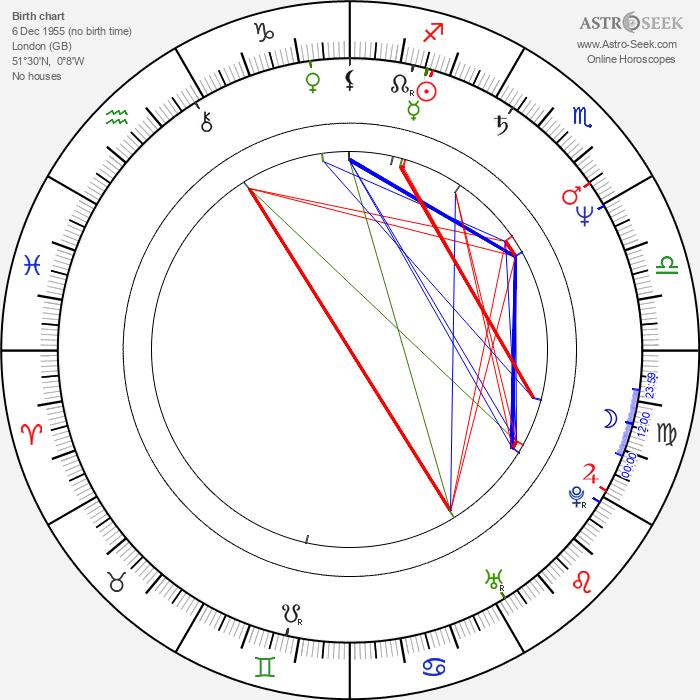 Edward Tudor-Pole - Astrology Natal Birth Chart