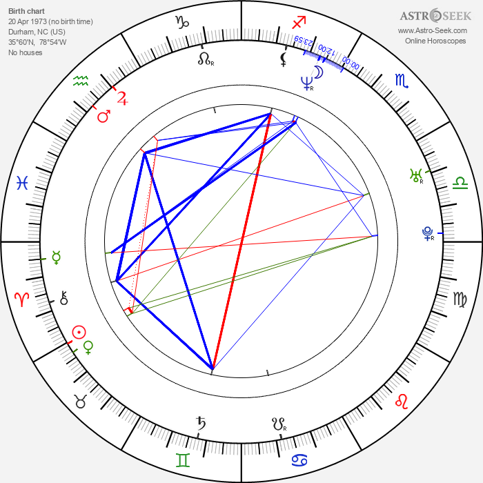 Edward Tyndall - Astrology Natal Birth Chart