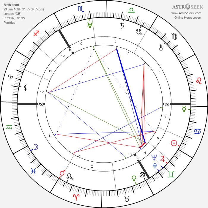Edward VIII, King of England - Astrology Natal Birth Chart