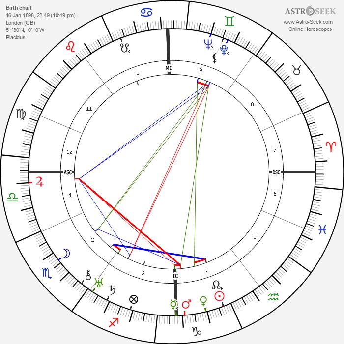 Edward W. Whitman - Astrology Natal Birth Chart