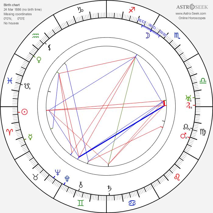 Edward Weston - Astrology Natal Birth Chart
