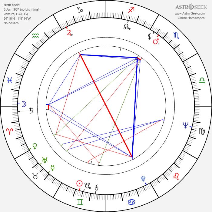 Edward Winter - Astrology Natal Birth Chart