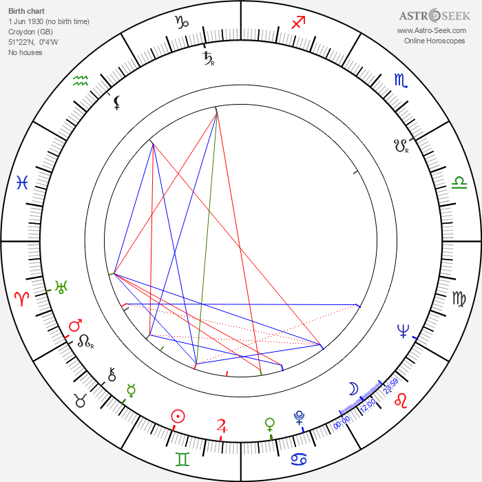 Edward Woodward - Astrology Natal Birth Chart