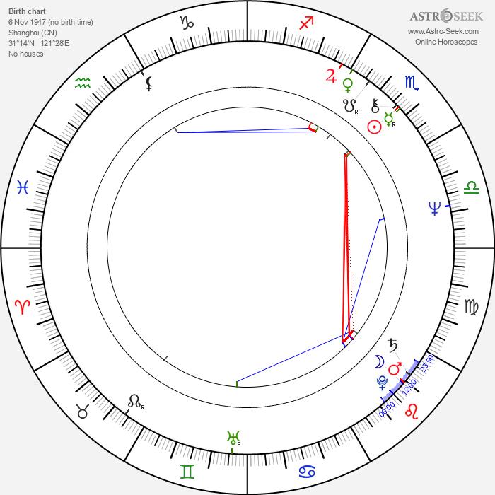 Edward Yang - Astrology Natal Birth Chart