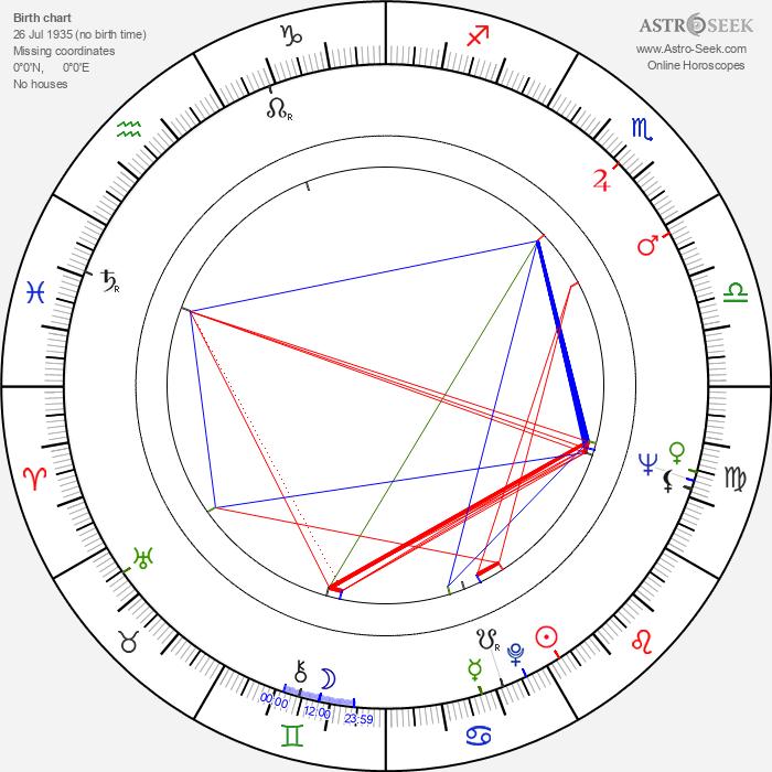 Edward Zebrowski - Astrology Natal Birth Chart