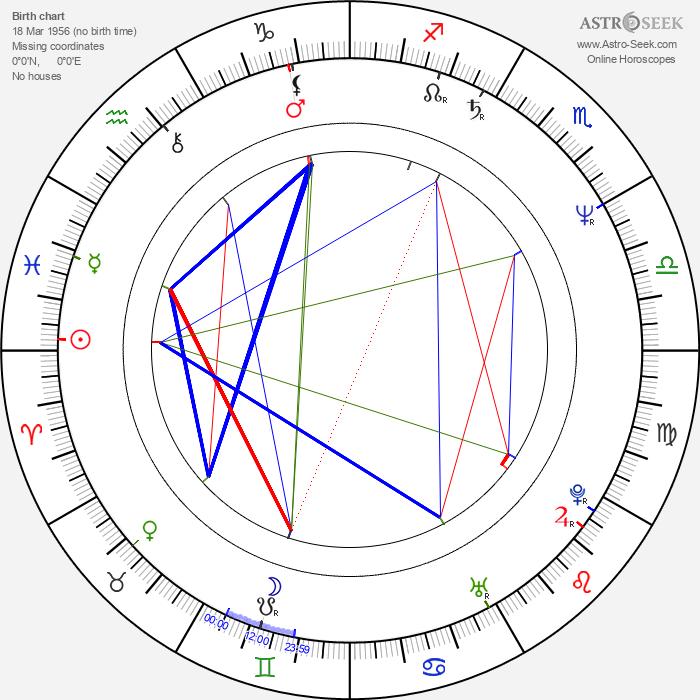Edward Zentara - Astrology Natal Birth Chart