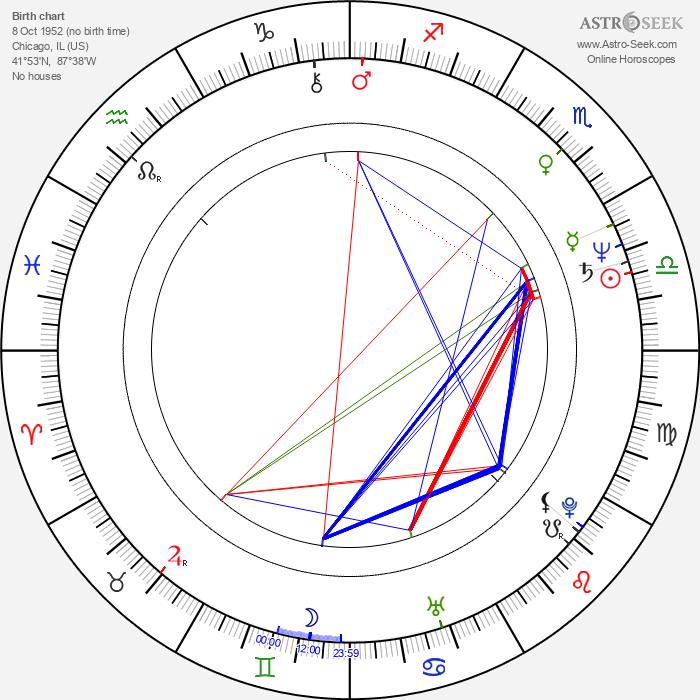 Edward Zwick - Astrology Natal Birth Chart