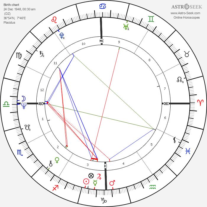 Edwige Fenech - Astrology Natal Birth Chart