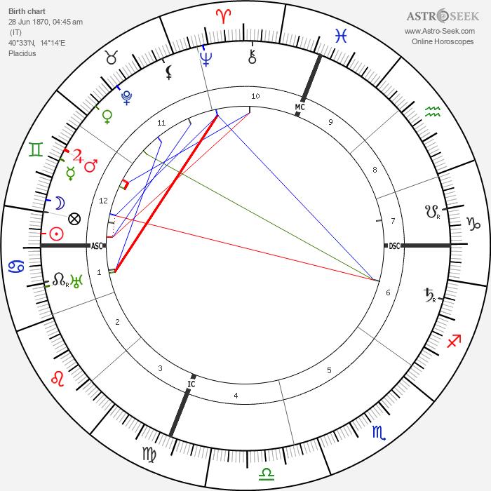 Edwin Cerio - Astrology Natal Birth Chart