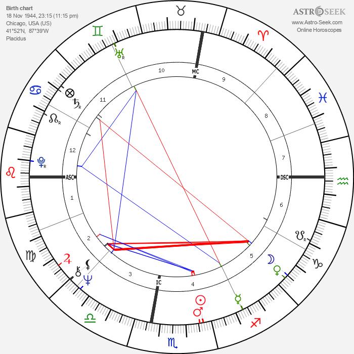 Edwin Charles Krupp - Astrology Natal Birth Chart