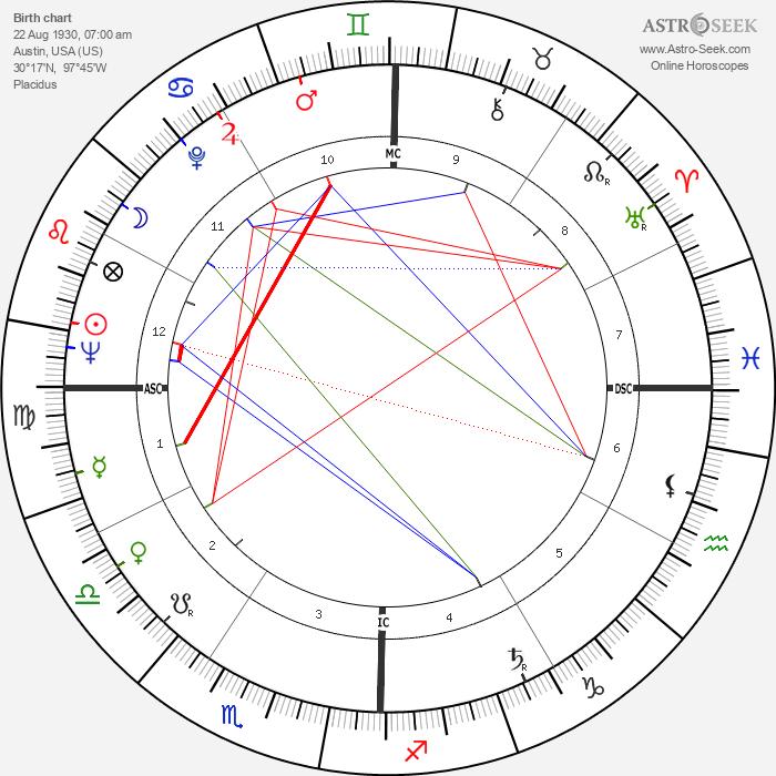 Edwin Deveny - Astrology Natal Birth Chart