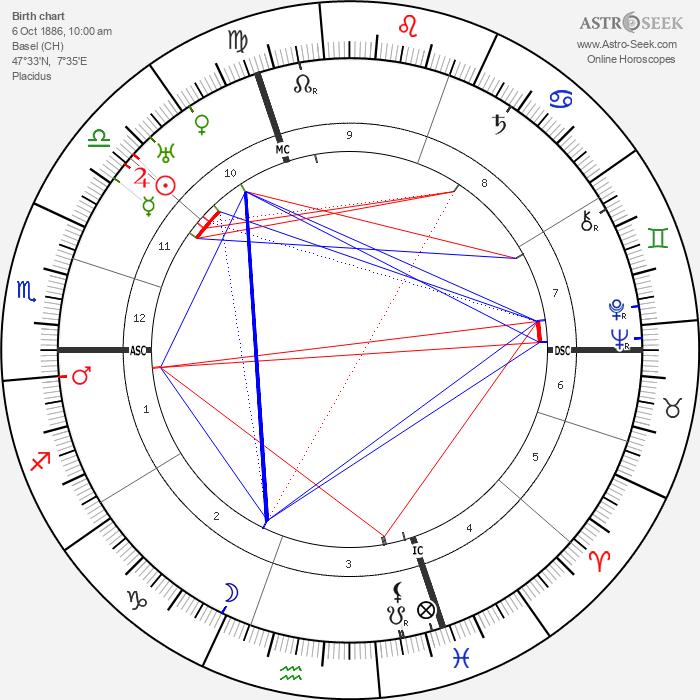 Edwin Fisher - Astrology Natal Birth Chart