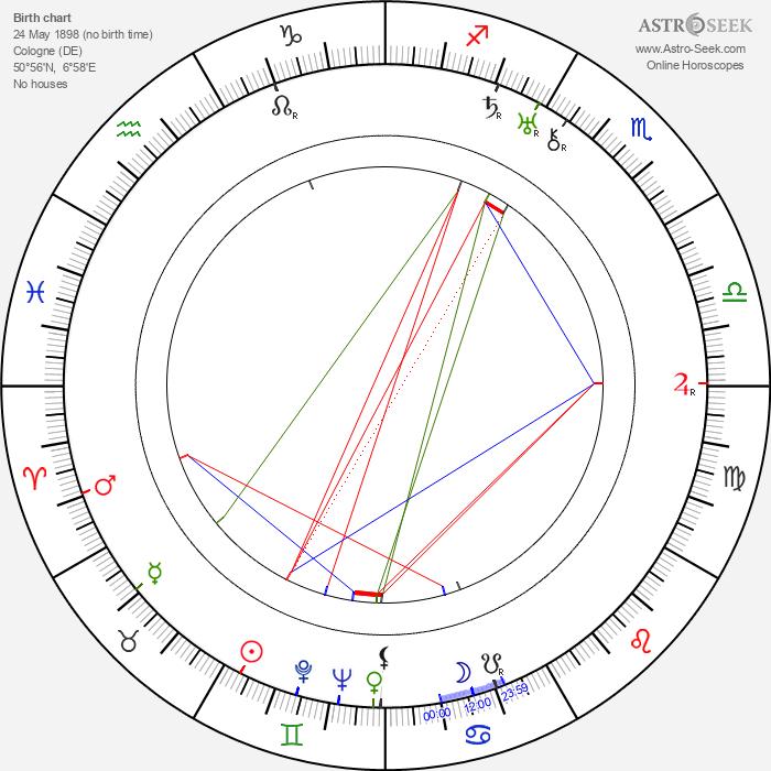 Edwin Juergenssen - Astrology Natal Birth Chart