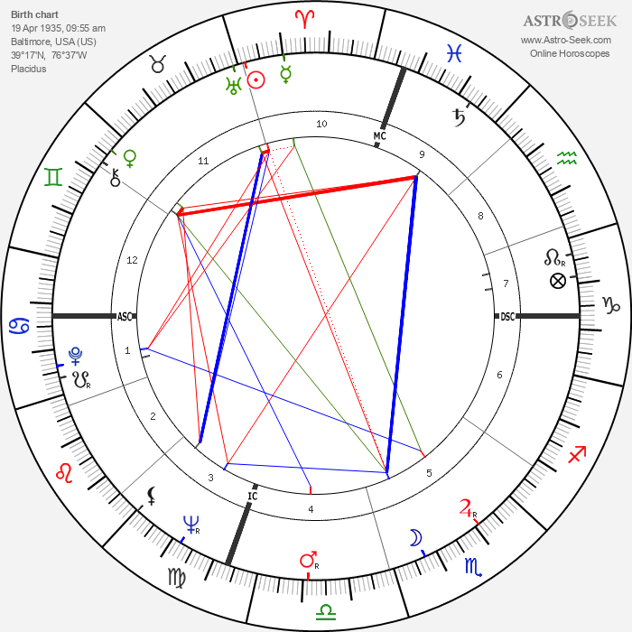 Edwin Lanehart - Astrology Natal Birth Chart
