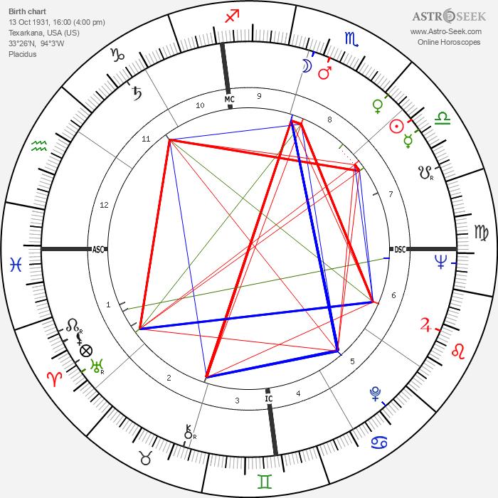 Edwin Lee Mathews - Astrology Natal Birth Chart
