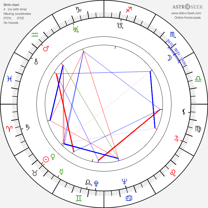 Edwin Max - Astrology Natal Birth Chart