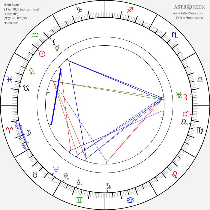 Edwin Maxwell - Astrology Natal Birth Chart