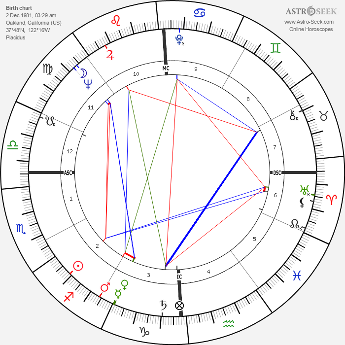 Edwin Meese - Astrology Natal Birth Chart