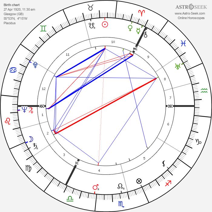 Edwin Morgan - Astrology Natal Birth Chart