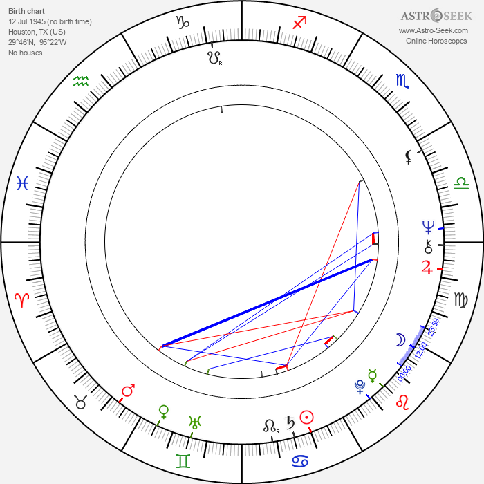 Edwin Neal - Astrology Natal Birth Chart