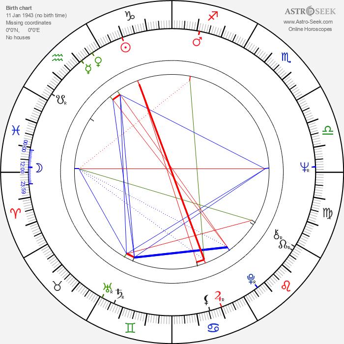 Edwin Rutten - Astrology Natal Birth Chart