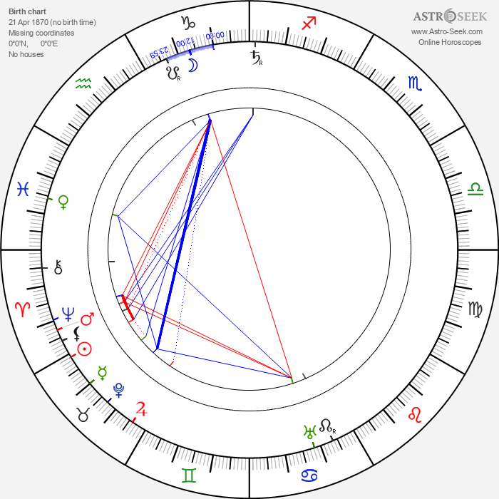 Edwin S. Porter - Astrology Natal Birth Chart
