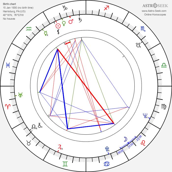 Edwin Sherin - Astrology Natal Birth Chart