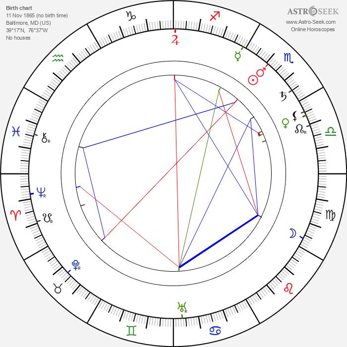 Edwin Thanhouser - Astrology Natal Birth Chart