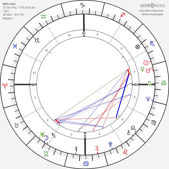 Edwin Wilson - Astrology Natal Birth Chart