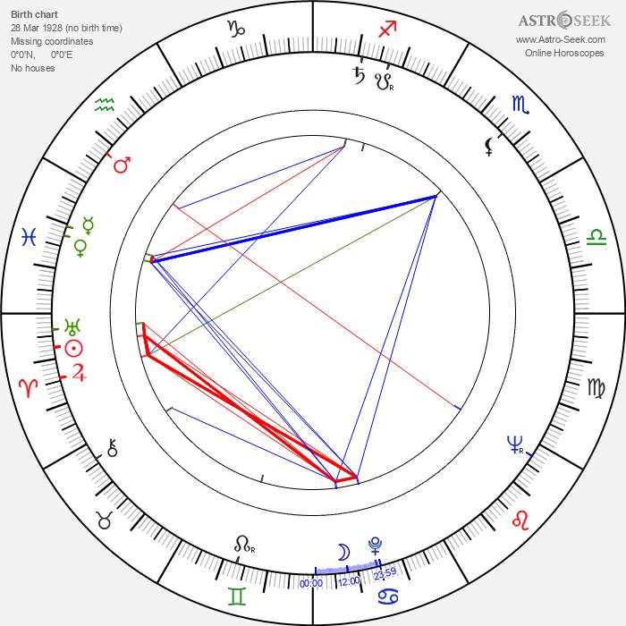 Edwin Zbonek - Astrology Natal Birth Chart