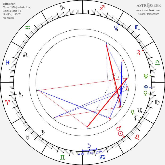 Edyta Duda-Olechowska - Astrology Natal Birth Chart