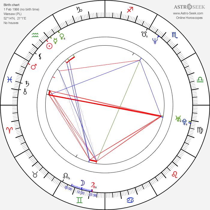 Edyta Jungowska - Astrology Natal Birth Chart