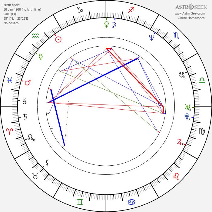 Eero Aho - Astrology Natal Birth Chart