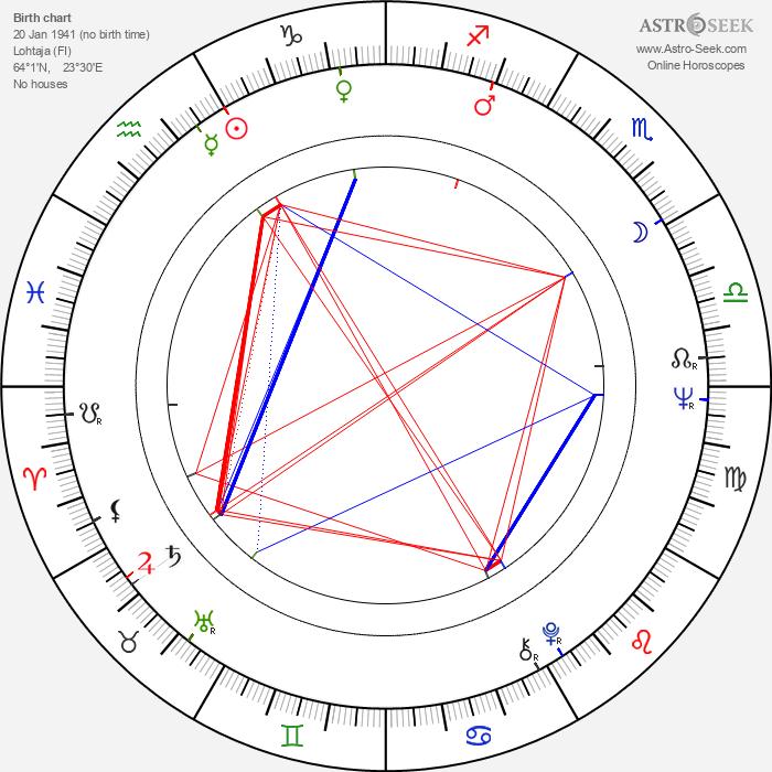 Eero Erkkilä - Astrology Natal Birth Chart