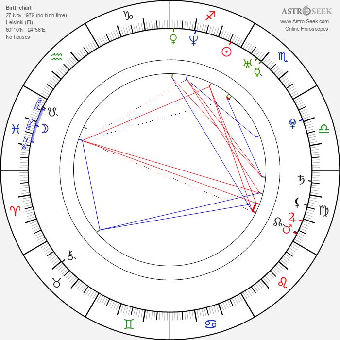 Eero Heinonen - Astrology Natal Birth Chart