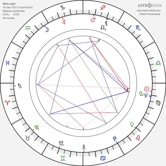 Eero Keskitalo - Astrology Natal Birth Chart