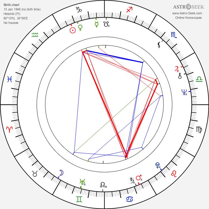 Eero Koivistoinen - Astrology Natal Birth Chart