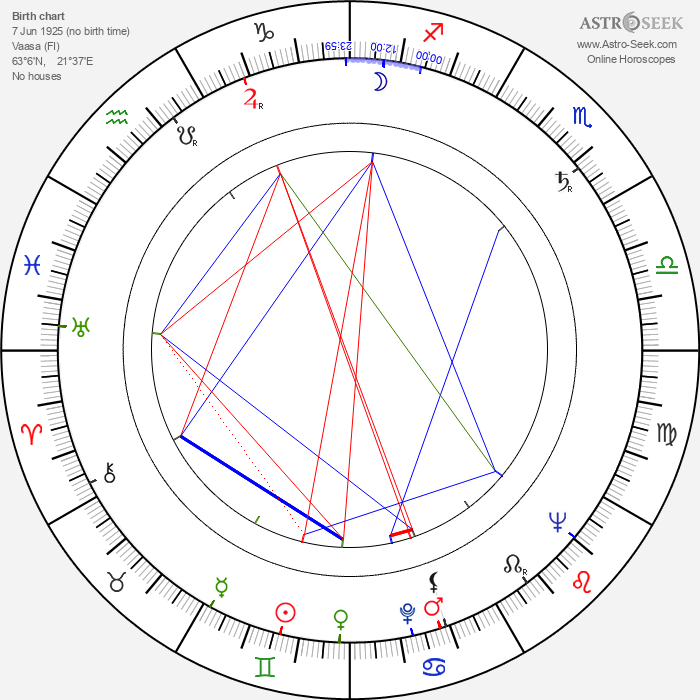 Eero Kosteikko - Astrology Natal Birth Chart
