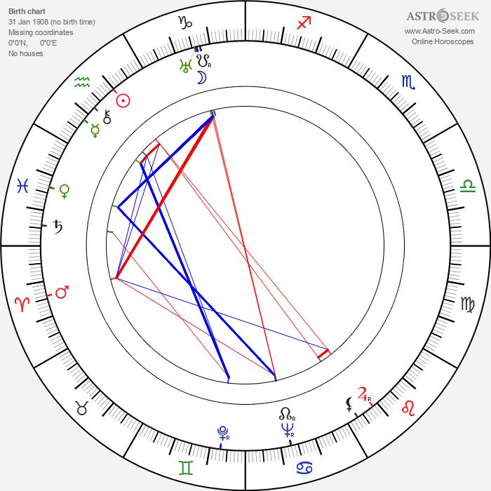 Eero Lauresalo - Astrology Natal Birth Chart