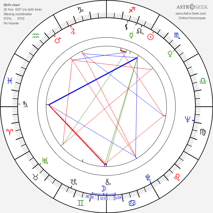 Eero Mäntyranta - Astrology Natal Birth Chart