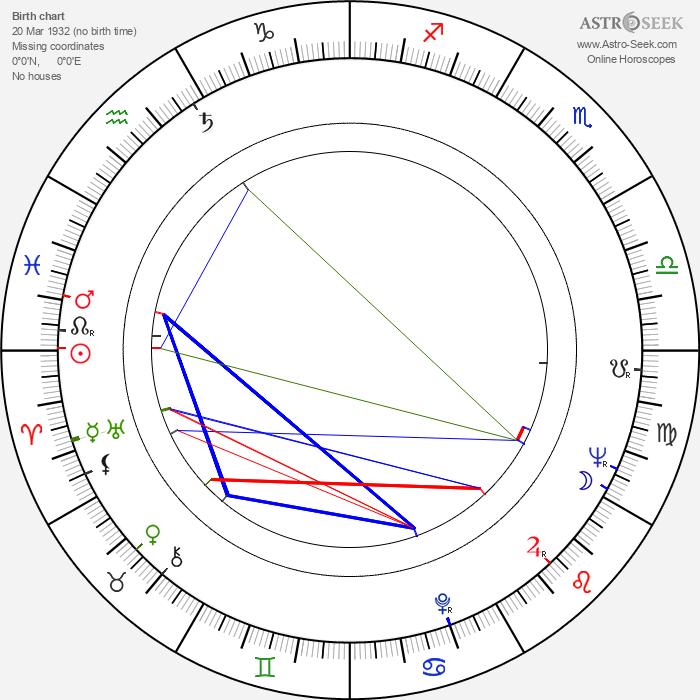 Eero Pikkarainen - Astrology Natal Birth Chart