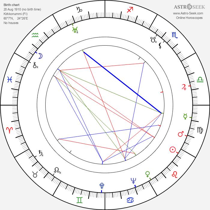 Eero Saarinen - Astrology Natal Birth Chart